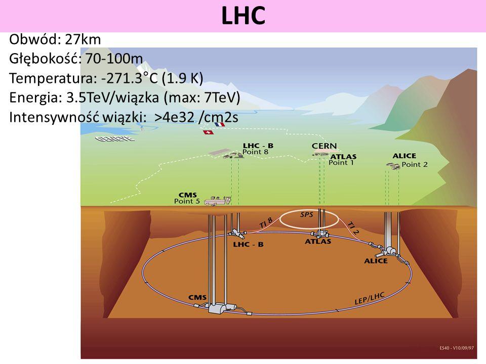 LHC Obwód: 27km Głębokość: 70-100m Temperatura: -271.3°C (1.9 K)