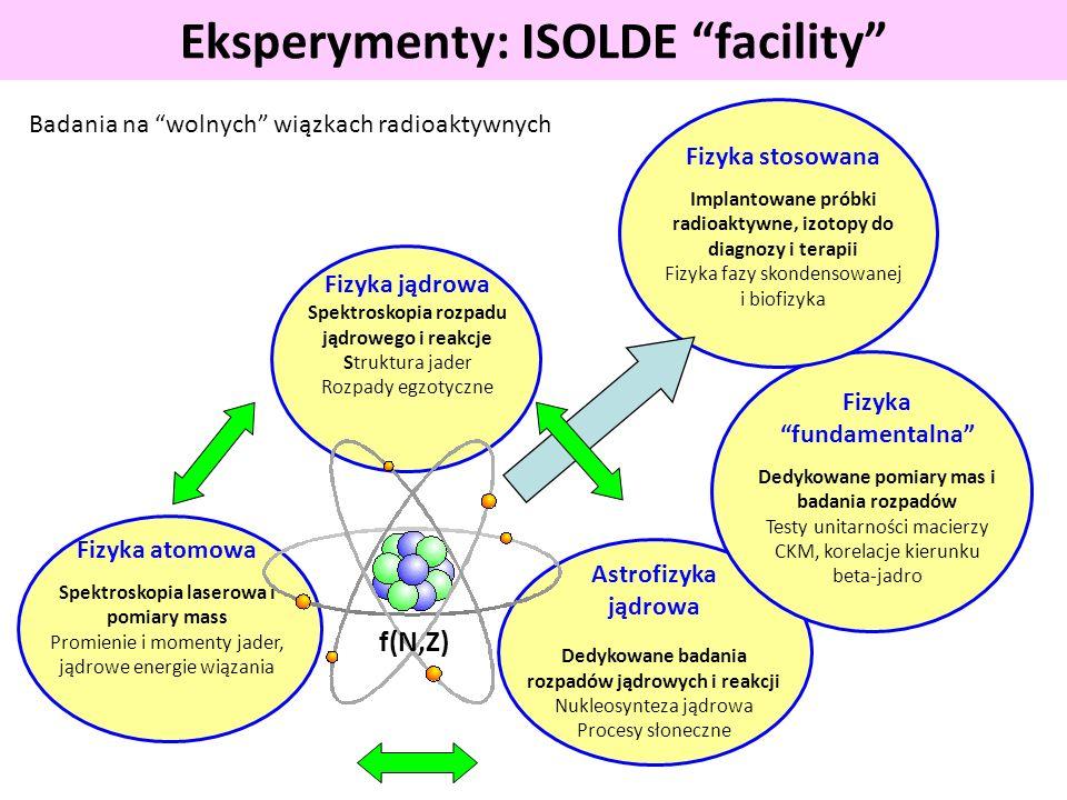 Eksperymenty: ISOLDE facility