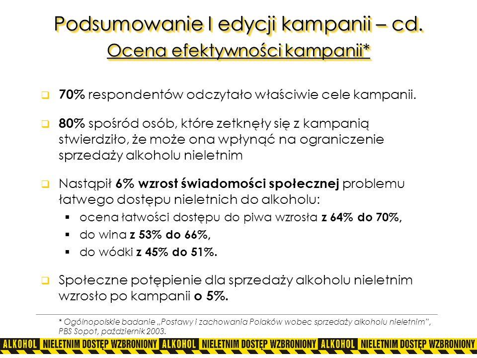 Podsumowanie I edycji kampanii – cd. Ocena efektywności kampanii*