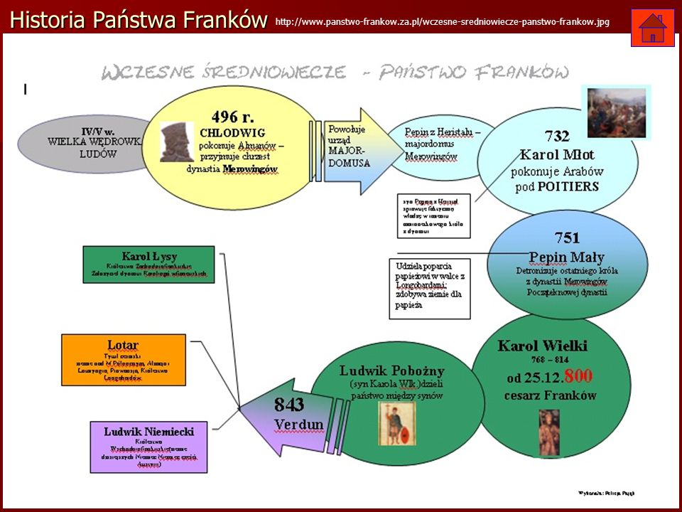 Historia Państwa Franków