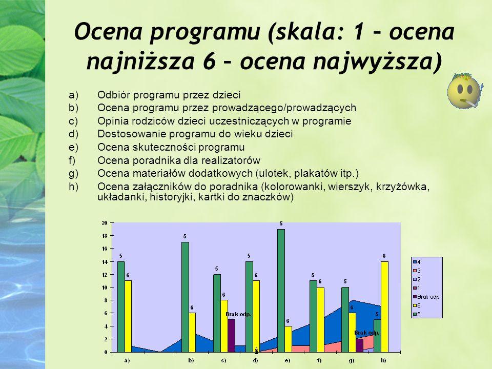 Ocena programu (skala: 1 – ocena najniższa 6 – ocena najwyższa)