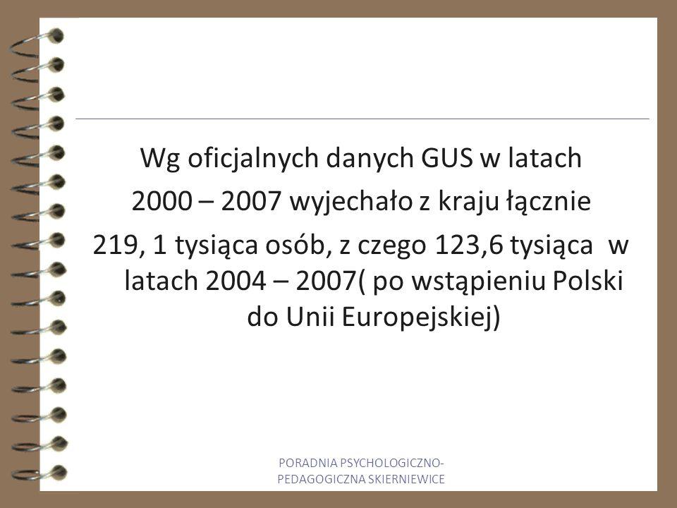 Wg oficjalnych danych GUS w latach