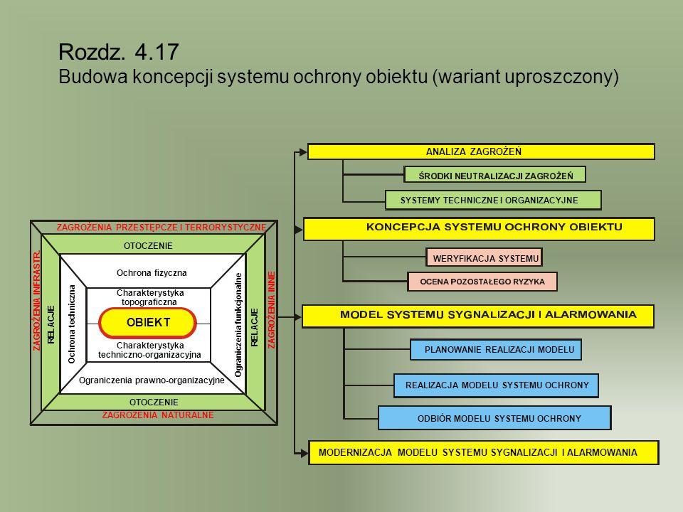 Rozdz. 4.17 Budowa koncepcji systemu ochrony obiektu (wariant uproszczony) ANALIZA ZAGROŻEŃ. SYSTEMY TECHNICZNE I ORGANIZACYJNE.