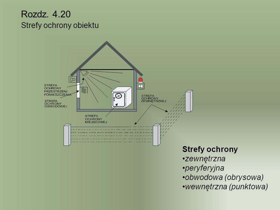 Rozdz. 4.20 Strefy ochrony obiektu Strefy ochrony zewnętrzna