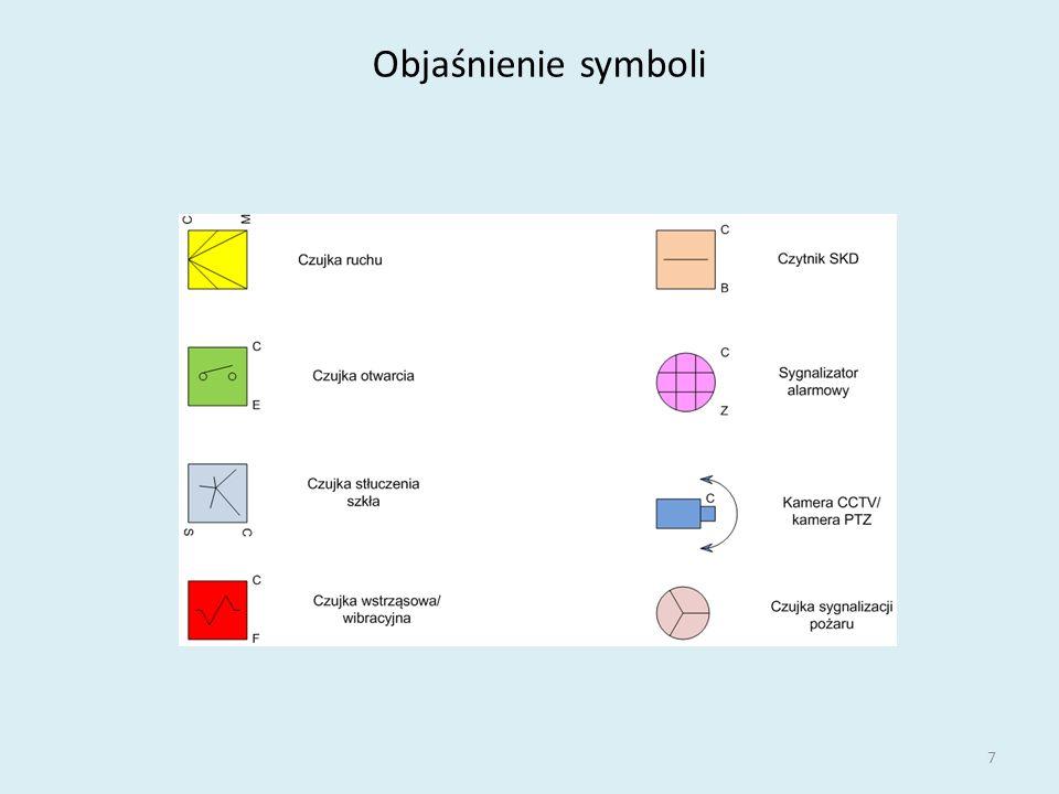 Objaśnienie symboli