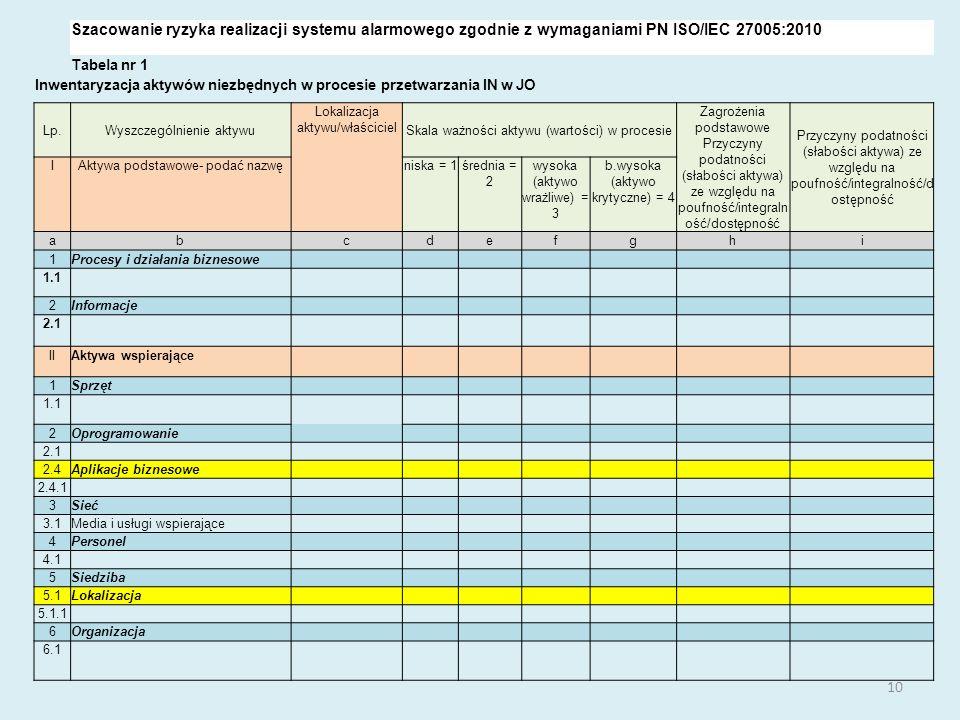 Szacowanie ryzyka realizacji systemu alarmowego zgodnie z wymaganiami PN ISO/IEC 27005:2010