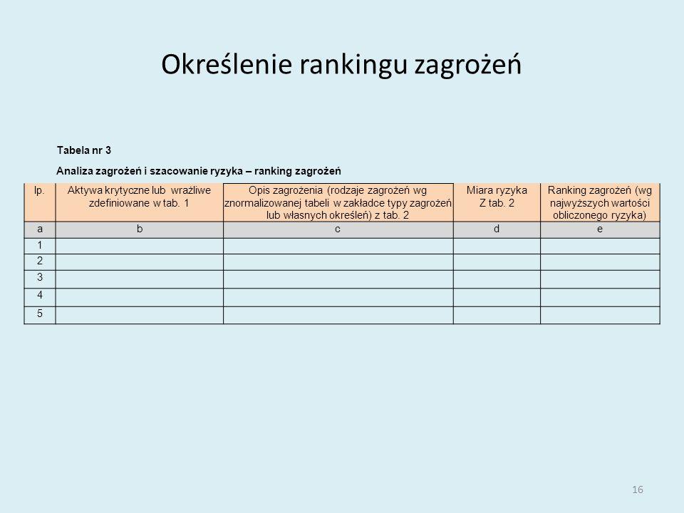 Określenie rankingu zagrożeń