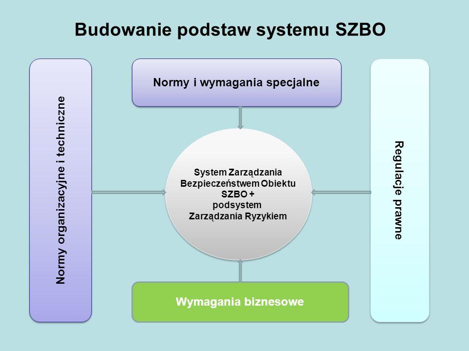 Budowanie podstaw systemu SZBO
