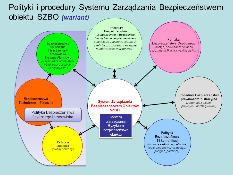 Polityki i procedury Systemu Zarządzania Bezpieczeństwem obiektu SZBO (wariant)