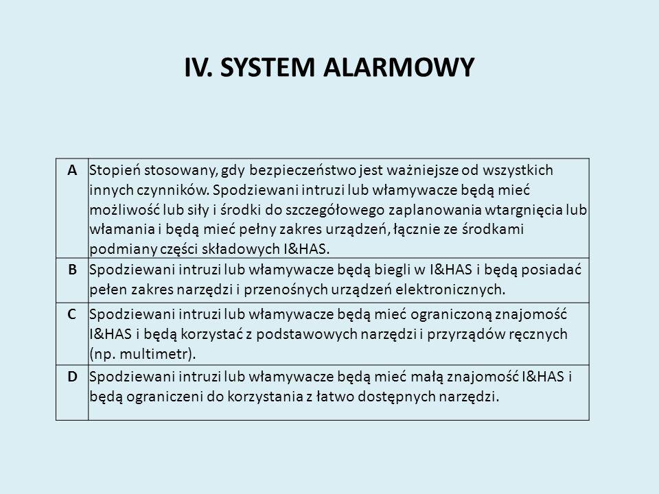 IV. SYSTEM ALARMOWY A.