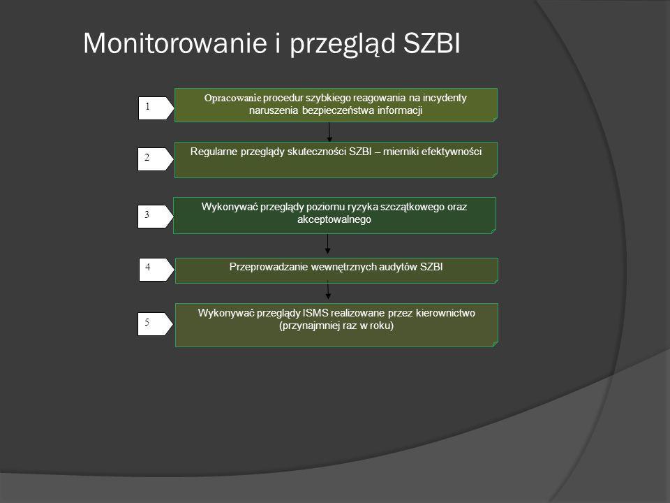 Monitorowanie i przegląd SZBI