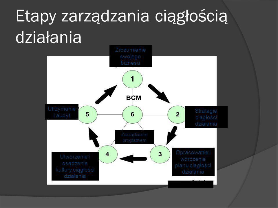 Etapy zarządzania ciągłością działania