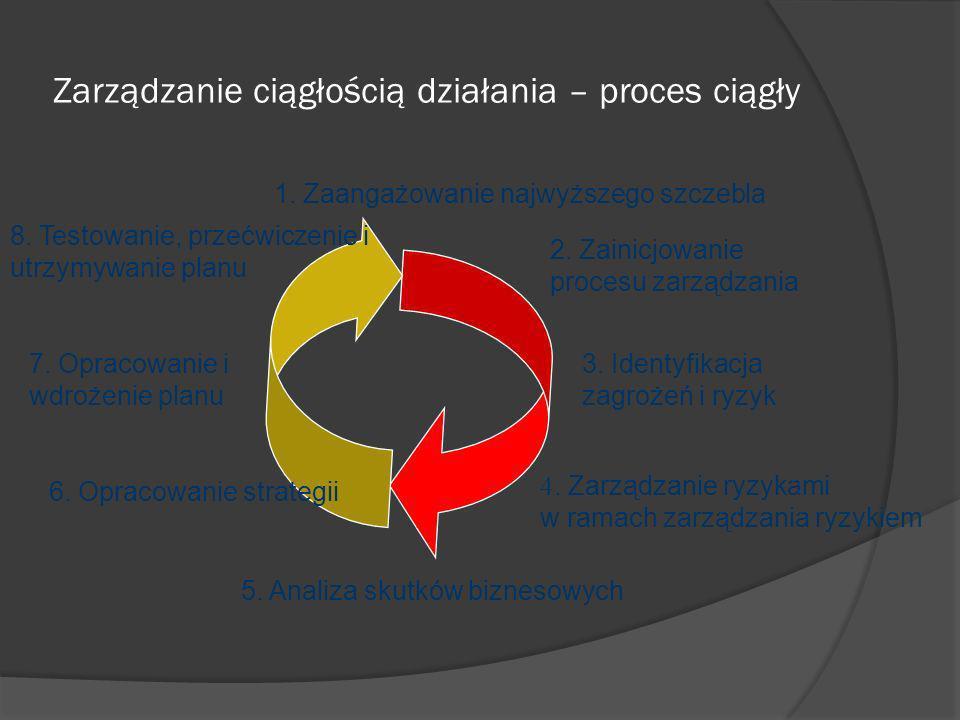 Zarządzanie ciągłością działania – proces ciągły