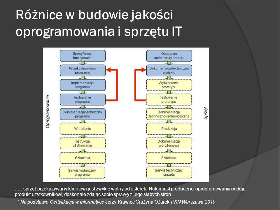 Różnice w budowie jakości oprogramowania i sprzętu IT