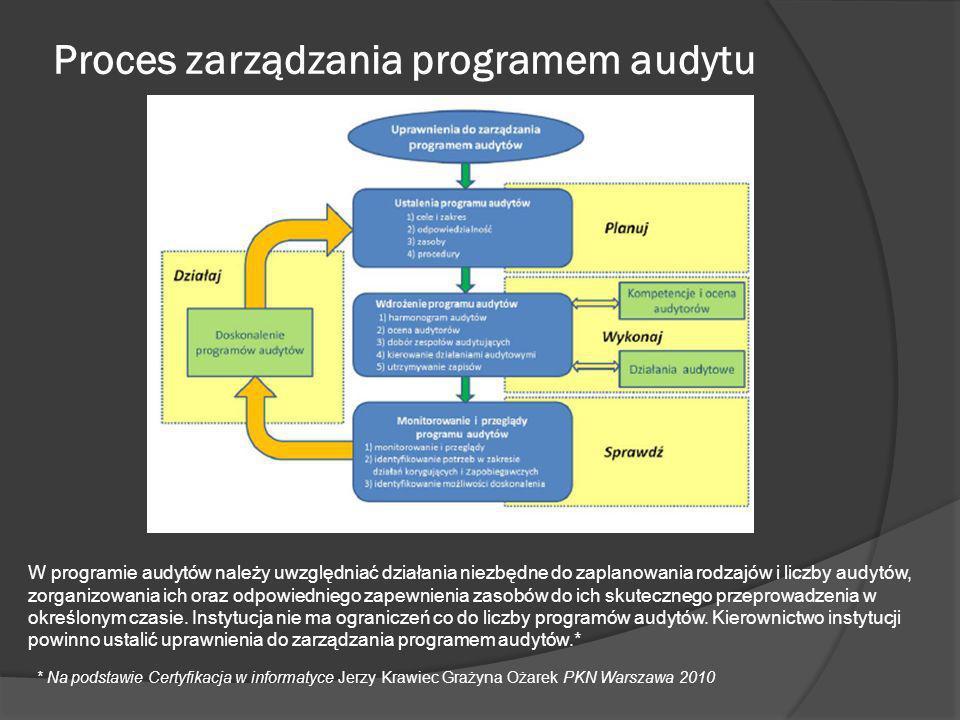 Proces zarządzania programem audytu
