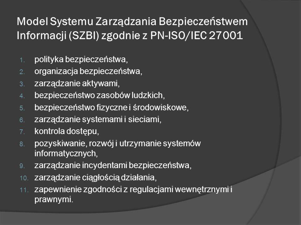 Model Systemu Zarządzania Bezpieczeństwem Informacji (SZBI) zgodnie z PN-ISO/IEC 27001