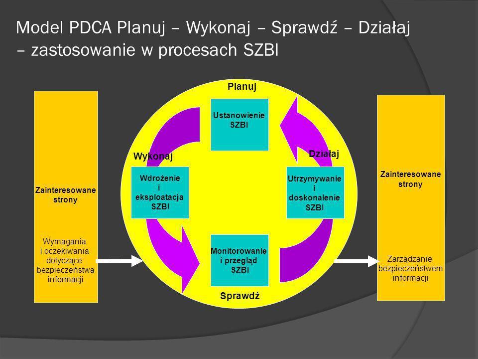 Model PDCA Planuj – Wykonaj – Sprawdź – Działaj – zastosowanie w procesach SZBI
