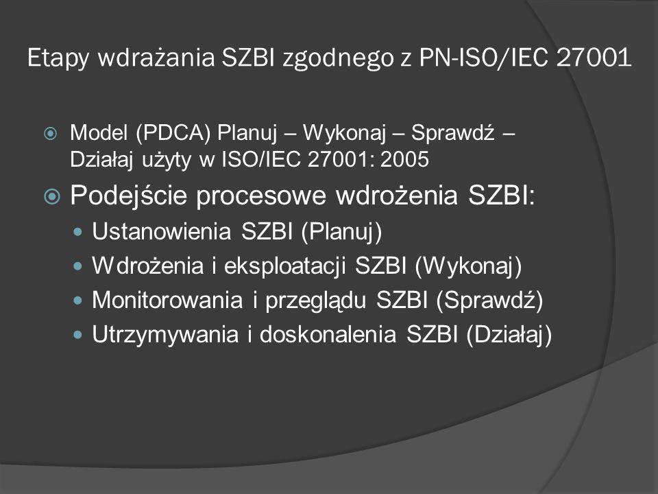 Etapy wdrażania SZBI zgodnego z PN-ISO/IEC 27001