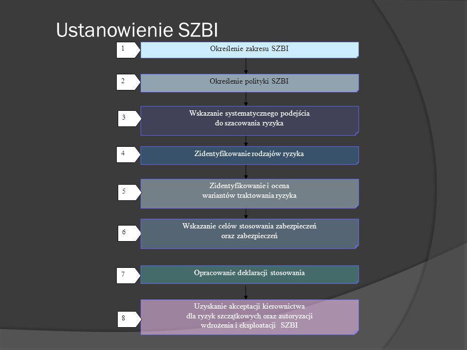 Ustanowienie SZBI Określenie zakresu SZBI Określenie polityki SZBI