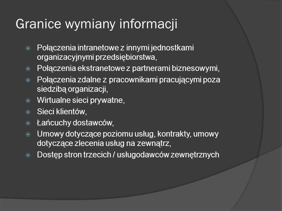 Granice wymiany informacji