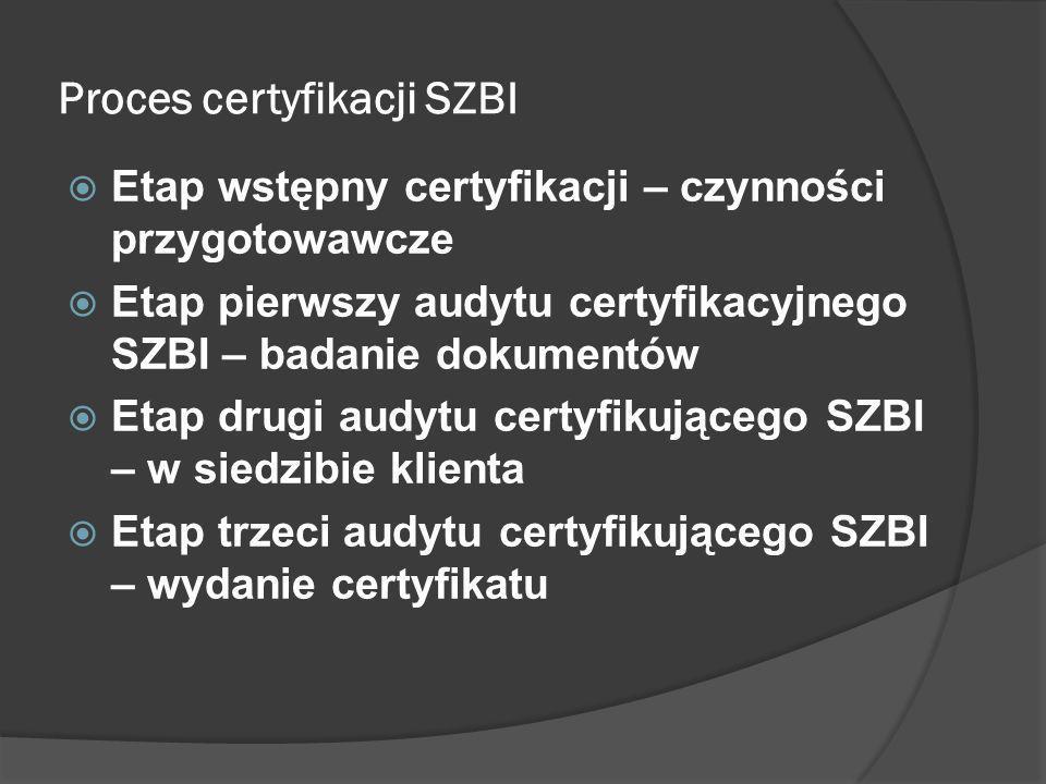 Proces certyfikacji SZBI