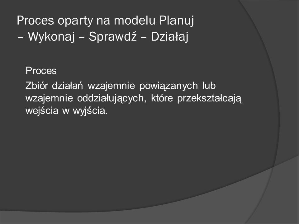 Proces oparty na modelu Planuj – Wykonaj – Sprawdź – Działaj