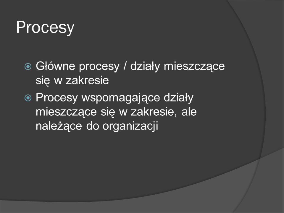 Procesy Główne procesy / działy mieszczące się w zakresie