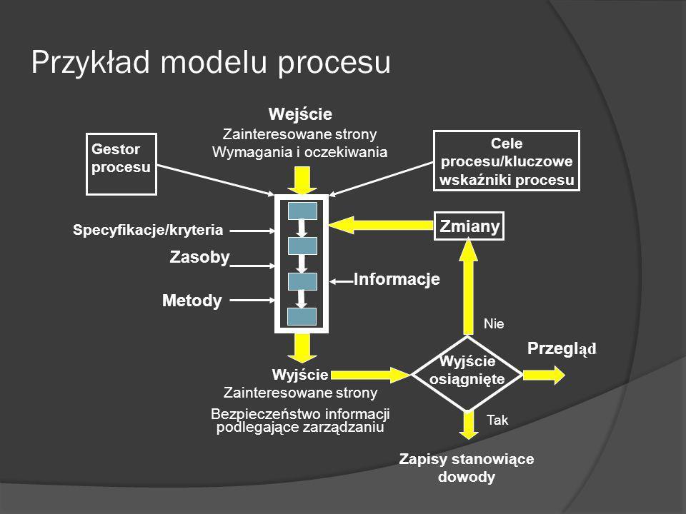 Przykład modelu procesu