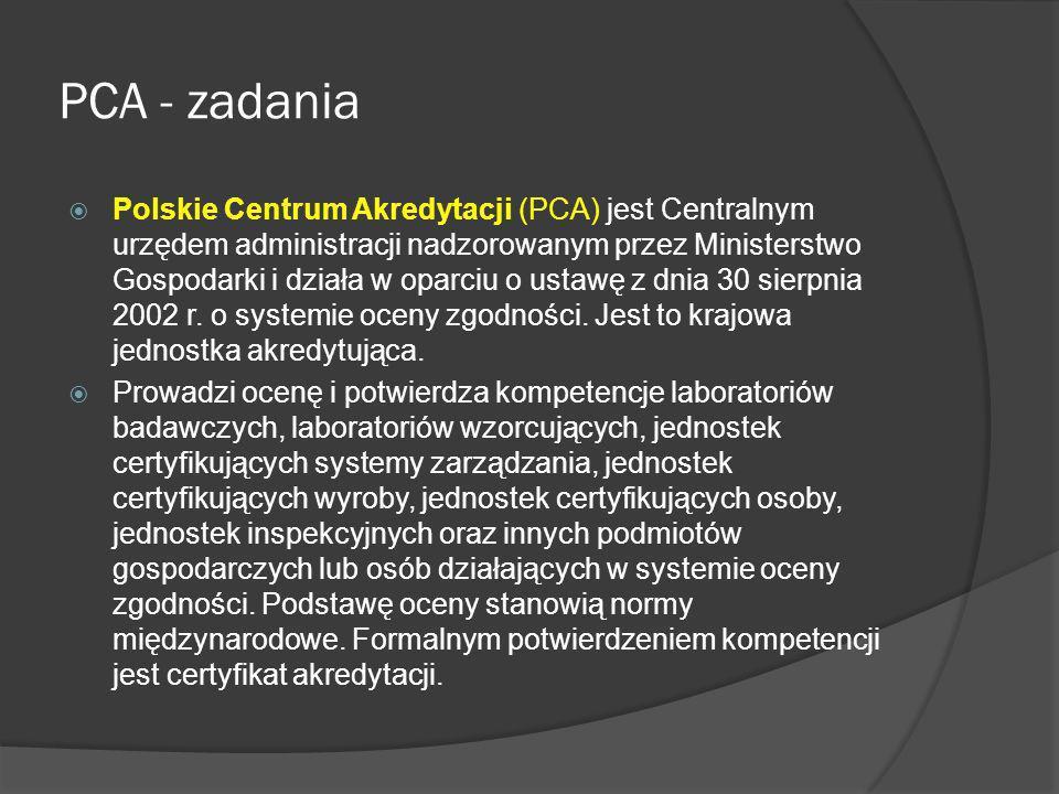 PCA - zadania