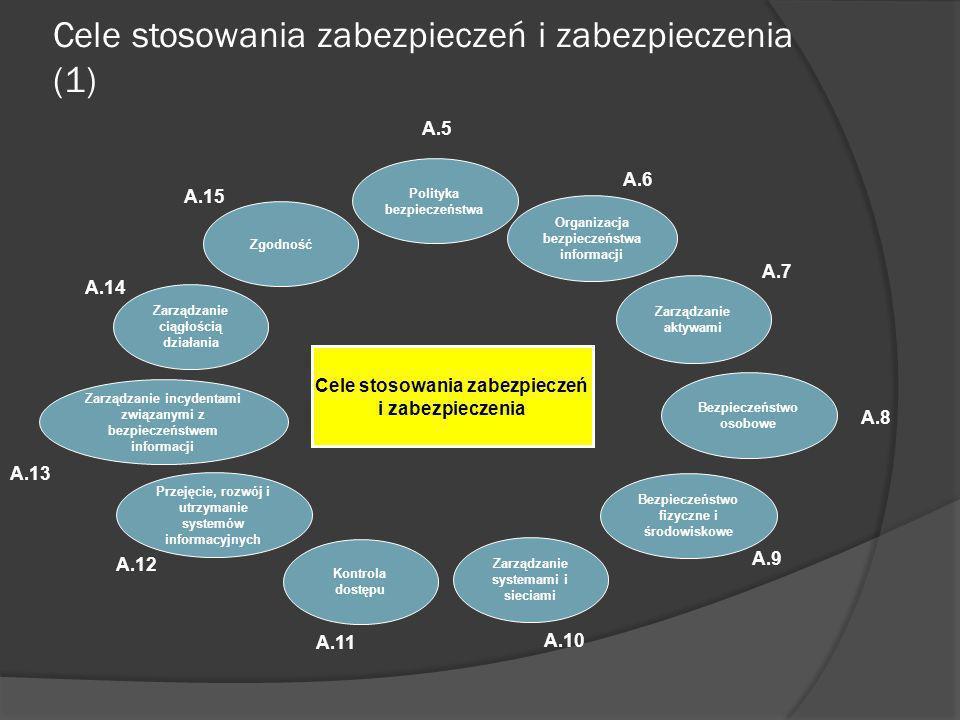 Cele stosowania zabezpieczeń i zabezpieczenia (1)