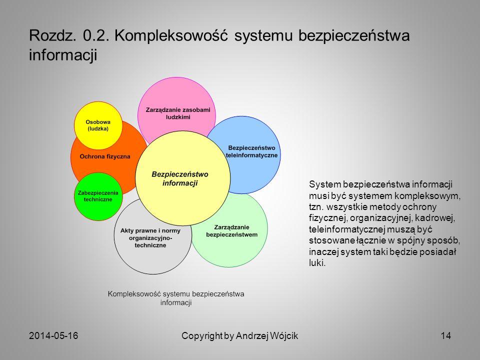 Rozdz. 0.2. Kompleksowość systemu bezpieczeństwa informacji