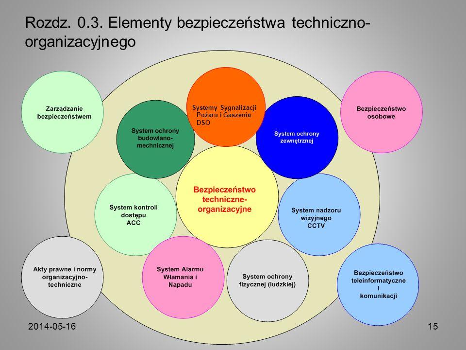 Rozdz. 0.3. Elementy bezpieczeństwa techniczno-organizacyjnego