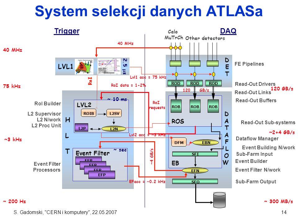 System selekcji danych ATLASa