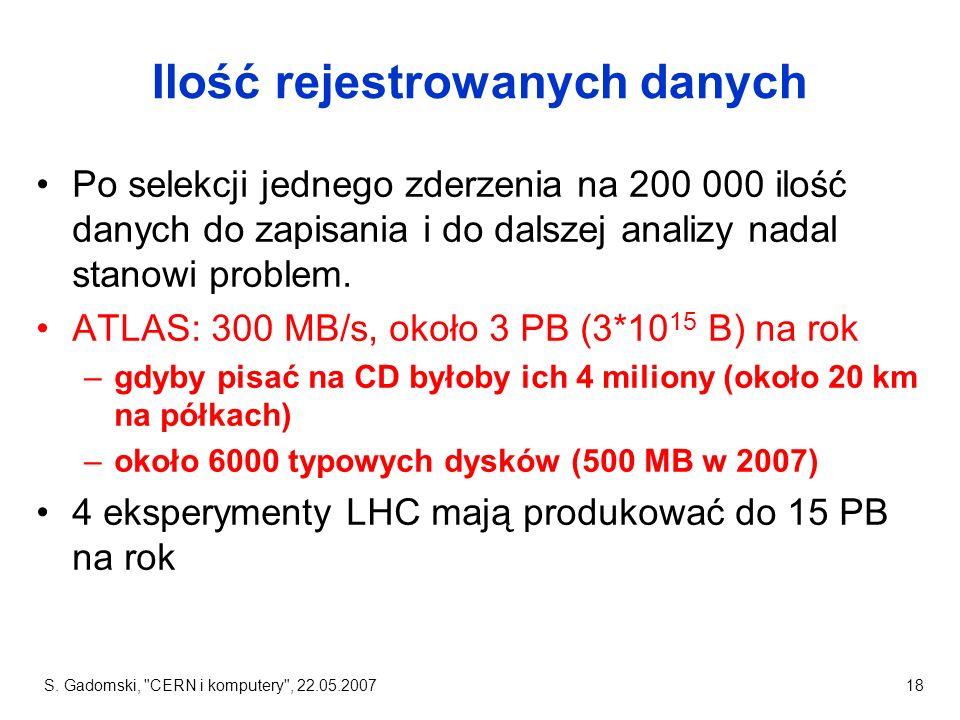 Ilość rejestrowanych danych
