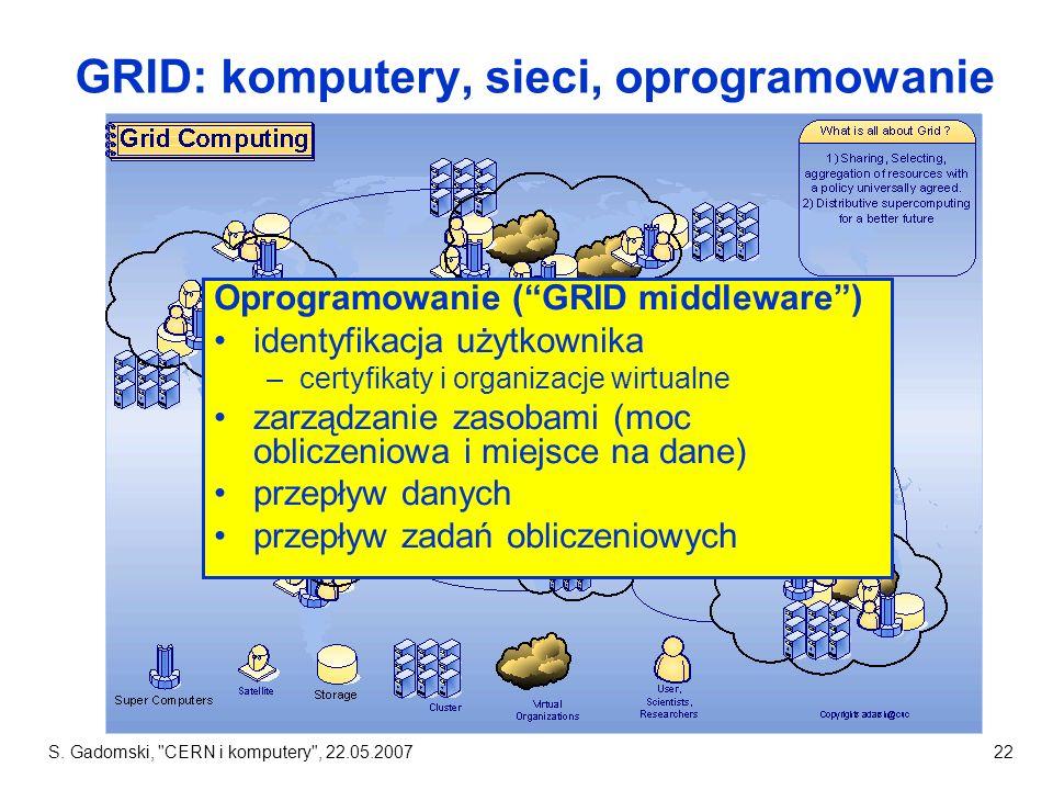 GRID: komputery, sieci, oprogramowanie