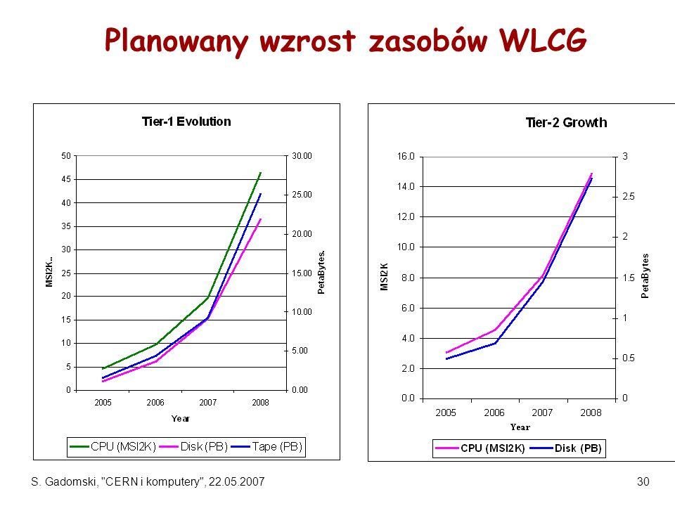 Planowany wzrost zasobów WLCG