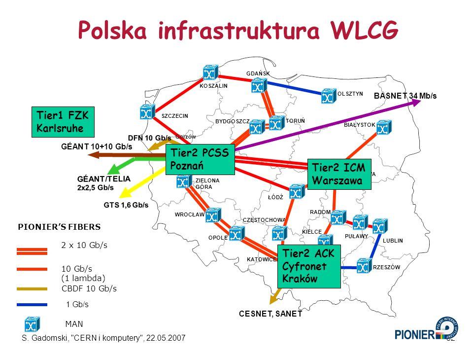Polska infrastruktura WLCG