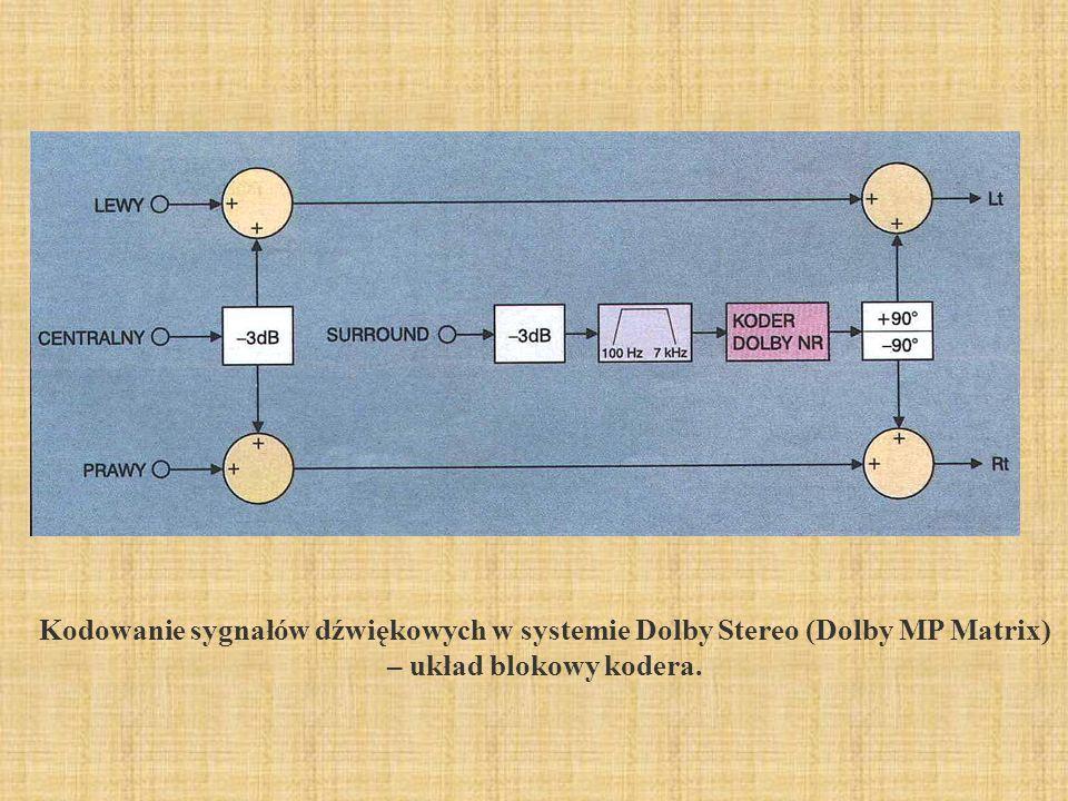 2017-03-31 Kodowanie sygnałów dźwiękowych w systemie Dolby Stereo (Dolby MP Matrix) – układ blokowy kodera.