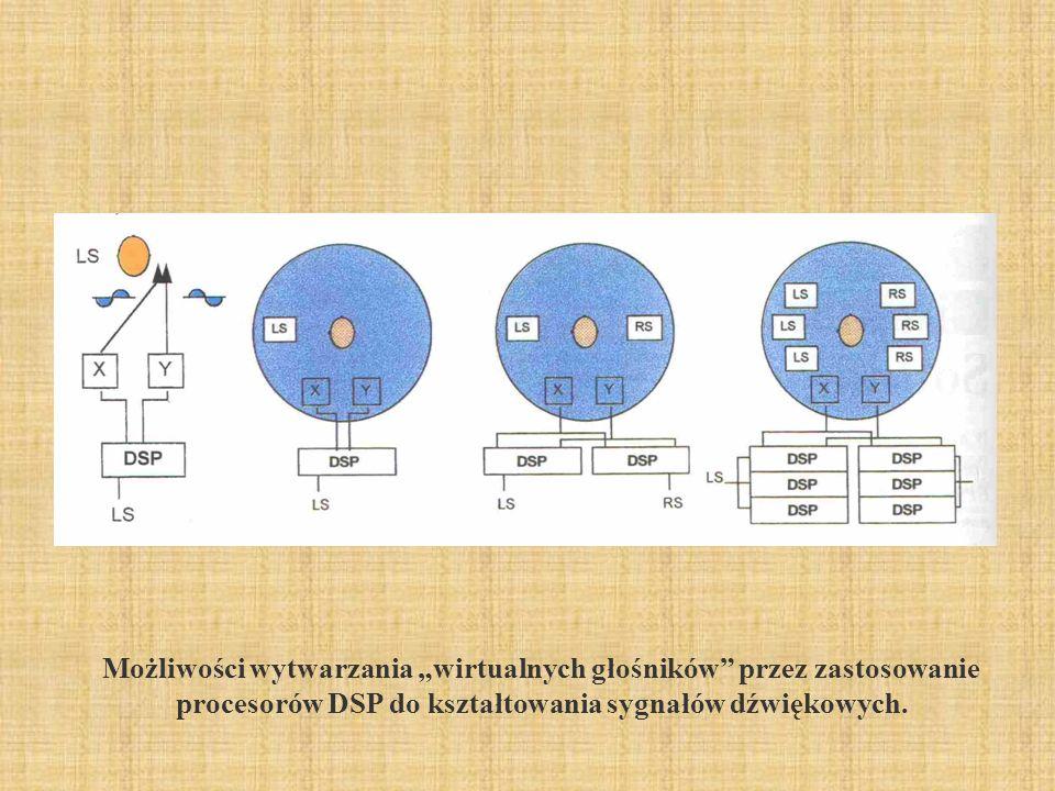 """2017-03-31 Możliwości wytwarzania """"wirtualnych głośników przez zastosowanie procesorów DSP do kształtowania sygnałów dźwiękowych."""
