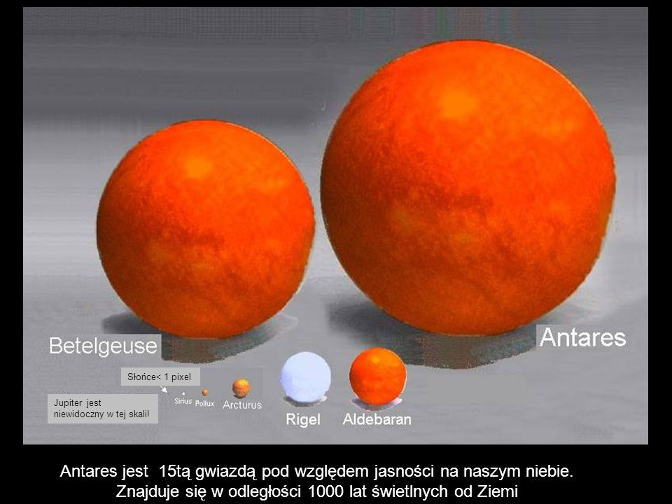 Słońce< 1 pixel Jupiter jest niewidoczny w tej skali!