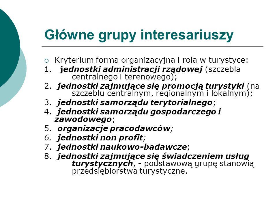 Główne grupy interesariuszy