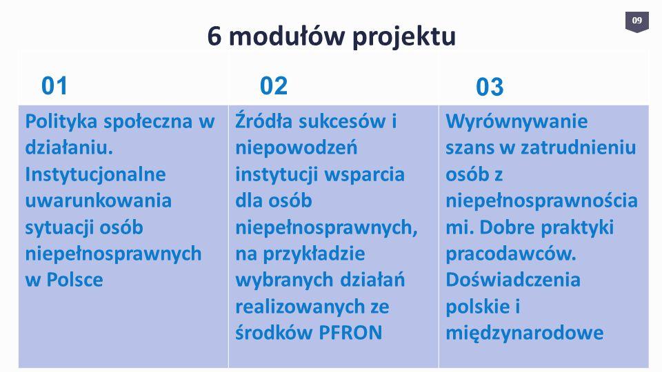 6 modułów projektu 09. Polityka społeczna w działaniu. Instytucjonalne uwarunkowania sytuacji osób niepełnosprawnych w Polsce.
