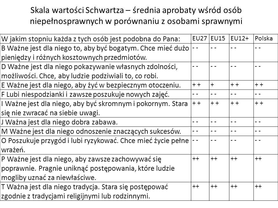 Skala wartości Schwartza – średnia aprobaty wśród osób niepełnosprawnych w porównaniu z osobami sprawnymi
