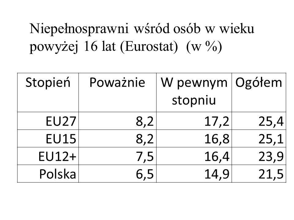 Niepełnosprawni wśród osób w wieku powyżej 16 lat (Eurostat) (w %)