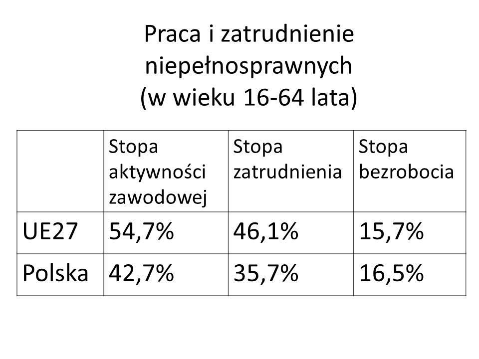 Praca i zatrudnienie niepełnosprawnych (w wieku 16-64 lata)