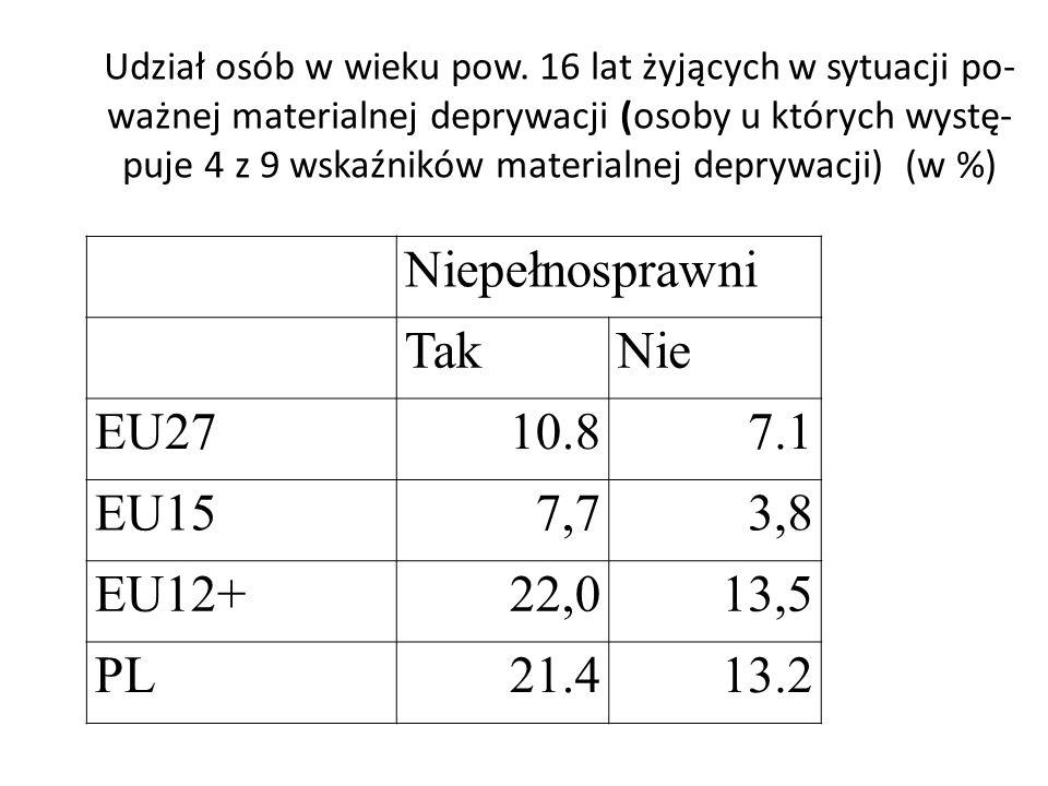 Niepełnosprawni Tak Nie EU27 10.8 7.1 EU15 7,7 3,8 EU12+ 22,0 13,5 PL