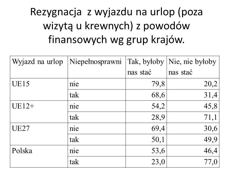 Rezygnacja z wyjazdu na urlop (poza wizytą u krewnych) z powodów finansowych wg grup krajów.