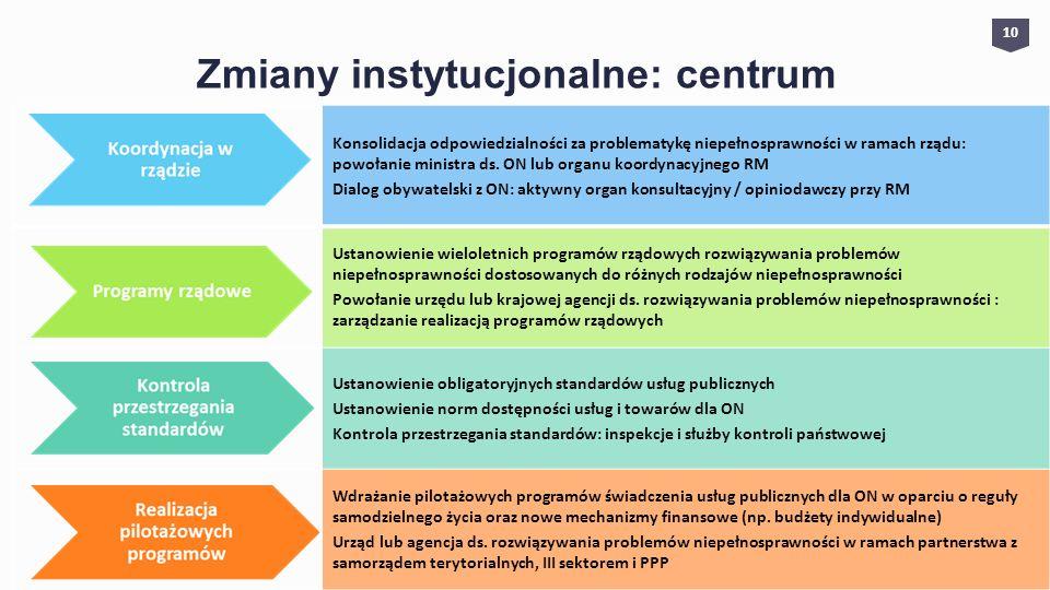 Zmiany instytucjonalne: centrum