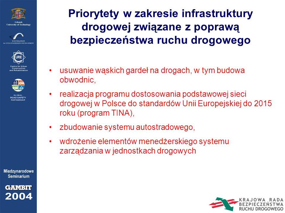 Priorytety w zakresie infrastruktury drogowej związane z poprawą bezpieczeństwa ruchu drogowego