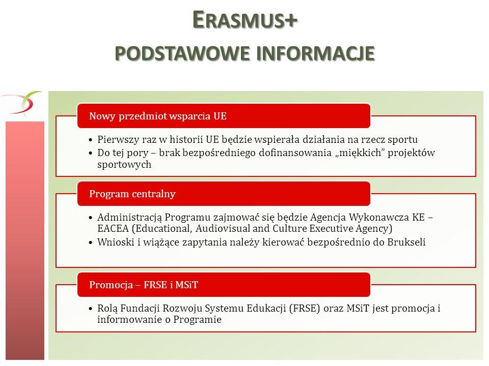 Erasmus+ podstawowe informacje